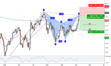 DXY: DXY Daily Chart.Bearish Gartley Pattern.