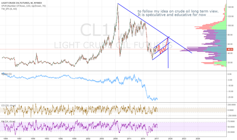 CL1!: This is crude oil prediction for educative and following purpose