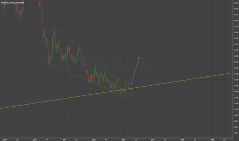 XAGUSD: End of bear market for Silver? Falling wedge approaching its end