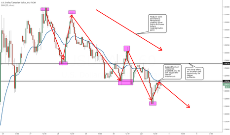 USDCAD: Play the Medium-Term Bear Momentum