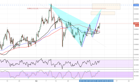 USDCNH: usdcnh good opportunity