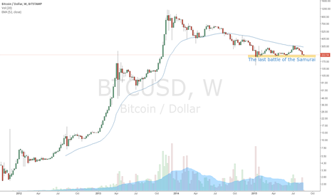 BTCUSD: The last battle of the Samurai