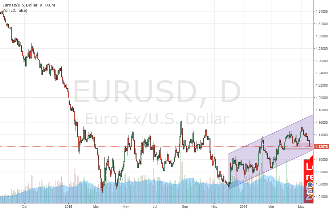 EURUSD Looking to long on reversal candle appearing [Daily]