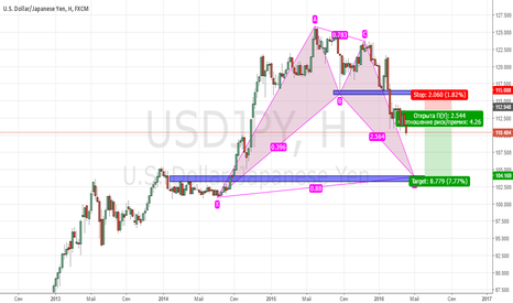 USDJPY: PROJECTION BULLISH BAT, Short Position