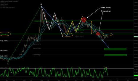 EURGBP: EURGBP weekly #study  (ABCD Game?)