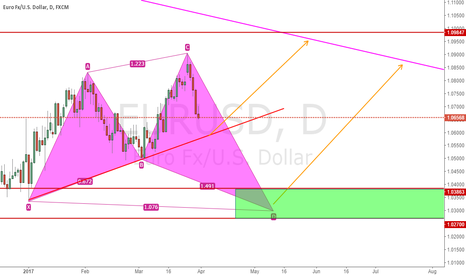 EURUSD: Two Potential Long Opportunity For Eurusd
