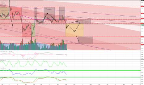 XAUUSD: Bear STOCH/MACD momentum let the Gold battle continue.