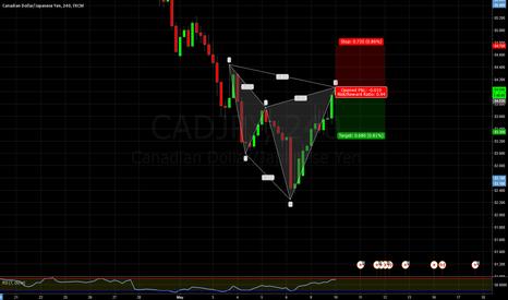 CADJPY: CADJPY Cypher 4H chart