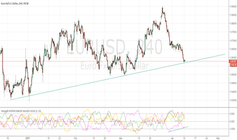 EURUSD: try and try