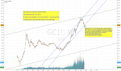 GC1!: Long Term Gold Chart
