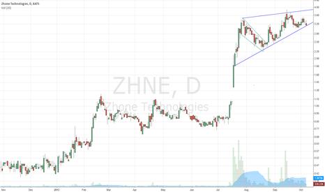 ZHNE: zhne rising wedge