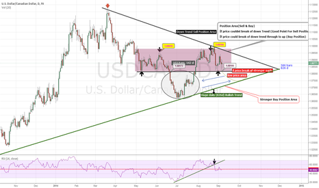 USDCAD: wait or good point