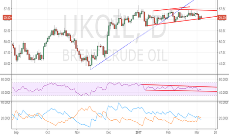 UKOIL: Brent oil – Bearish below $55.00