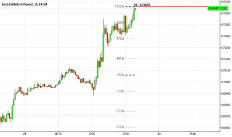 EURGBP: EUR/GBP Short Trade Short Term 15 Mins Chart