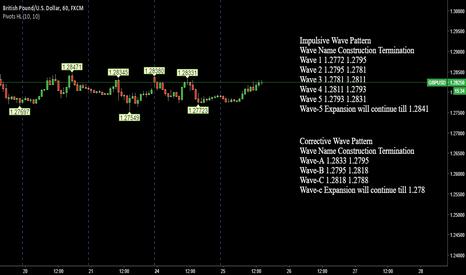 GBPUSD: GBPUSD Pivot trading elliot wawe