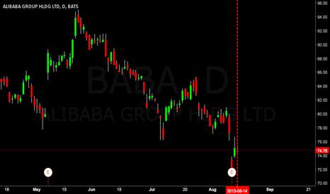 BABA: $BABA going to $63.00