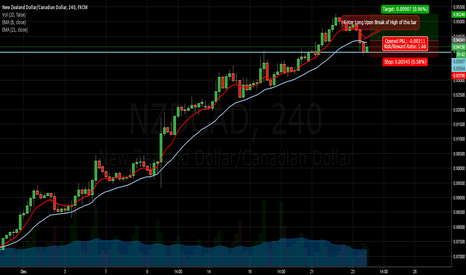 NZDCAD: Long NZDCAD - 4-hr