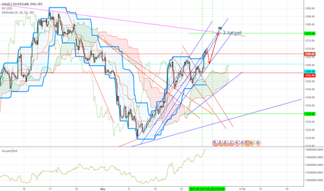 XAUUSD: this is only my idea. I'm just learning))))