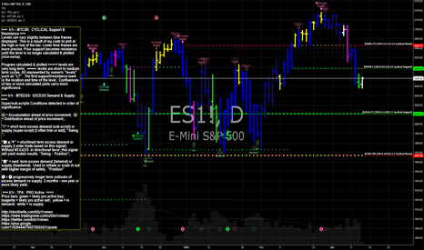 ES1!: ES E-mini S&P 500 futures
