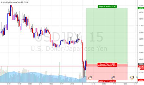 USDJPY: strong buy for usdjpy
