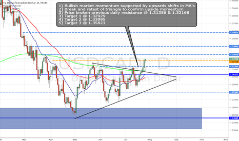 USDCAD: USDCAD BIG UPSIDE POTENTIAL