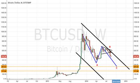 BTCUSD: Bitcoin Zig Zag correction