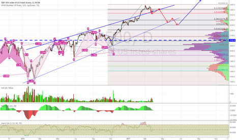 SPX500: An Alternative Point SPX500 Will Correct to Before Going Backup