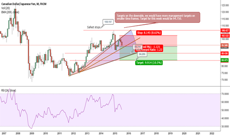 CADJPY: CADJPY MONTHLY OUTLOOK