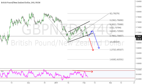 GBPNZD: GBPNZD AS I SEE IT WE LOOKING FOR SELL ANYWAYS