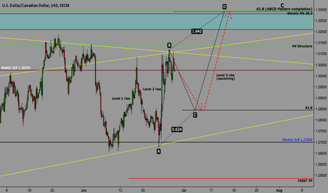 USDCAD: ABCD within a ABCD!