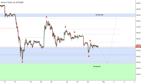 BTCUSD: ICT & Bitcoin - Immediate Liquidity