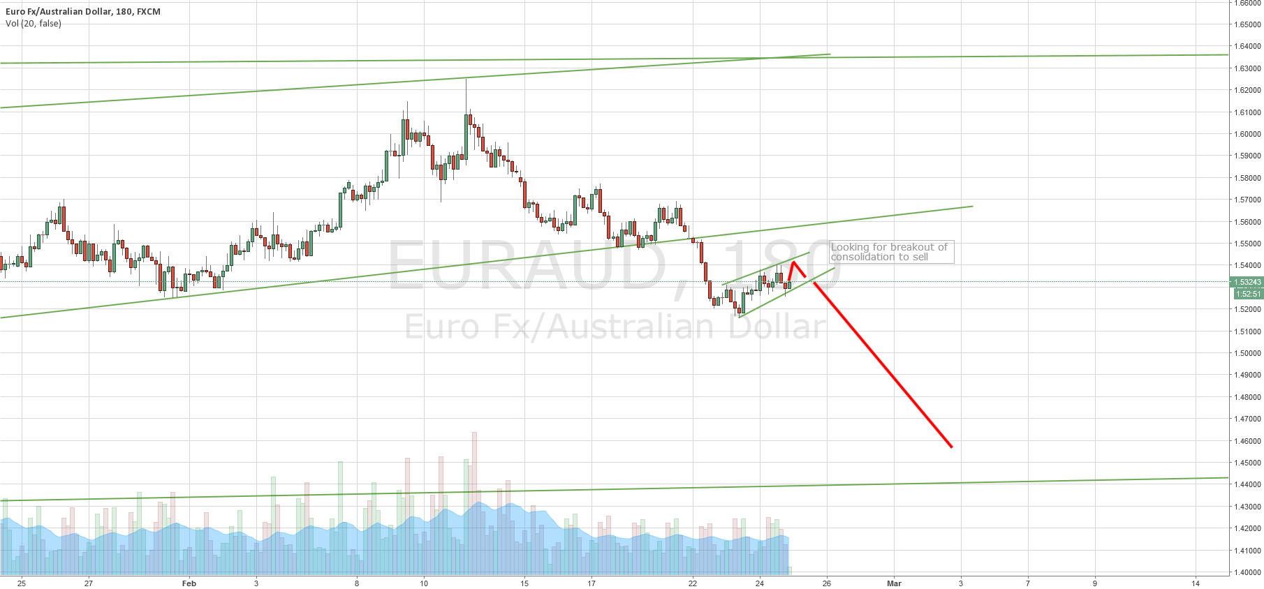 EURAUD - LOOKING FOR SELL