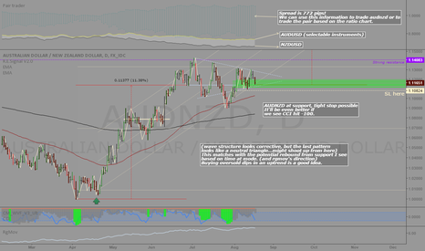 AUDNZD: AUDNZD: Bargain hunting in an uptrend