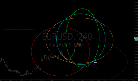 EURUSD: $EURUSD | Gwaves Detected | Target Defined
