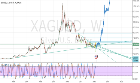 XAGUSD: Silver Hits Rock Bottom