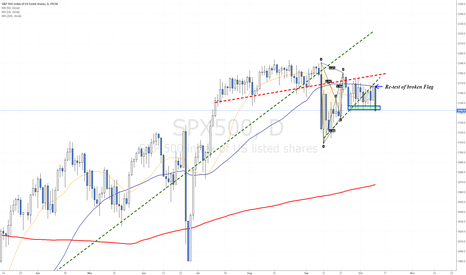 SPX500: Another rejection by the 50 MA line - Bearish signal