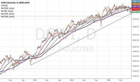 DOWI: DOW Industrials