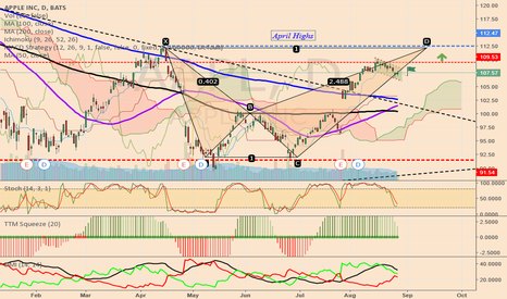 AAPL: AAPL target for the next two weeks is $112.00