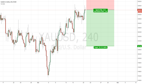 XAUUSD: Short Gold for a test of the down side