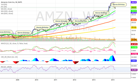 AMZN: Birthdays are clear indicators of uptrend !