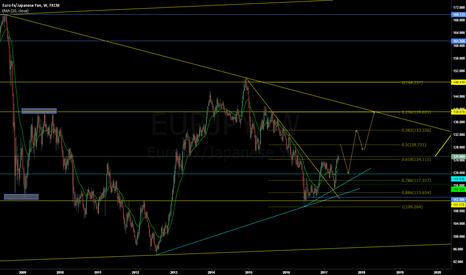 EURJPY: EURJPY - Swing Trading