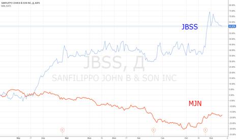 JBSS: Идея парной торговли: JBSS vs MJN.