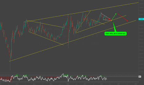 USDCHF: USDCHF: LONG TERM PICTURE