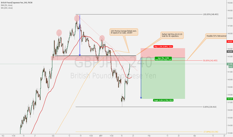 GBPJPY: HEAD AND SHOULDERS RETEST on GBPJPY