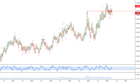 SEKNOK: SEKNOK: Massive carry, and potential long term top in this pair,