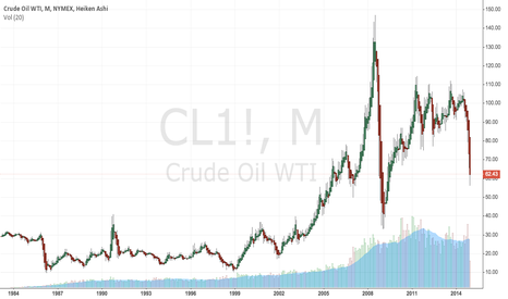 CL1!: CL historical