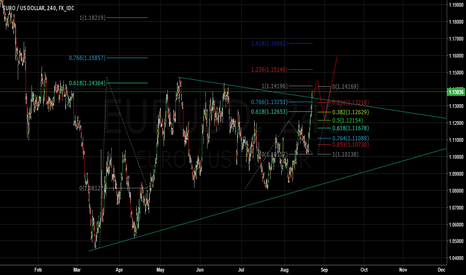 EURUSD: You Will See EUR/USD REACH 1.2060 By 2015