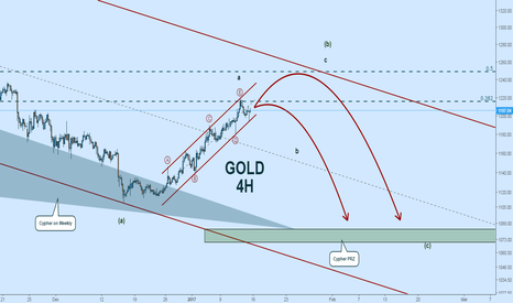 GOLD: GOLD Wave Count:  Sideways to Potential Cypher