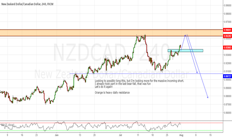 NZDCAD: possible long, then Short NZDCAD at daily resistance