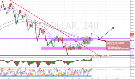 USDOLLAR: Dollar Strength!?